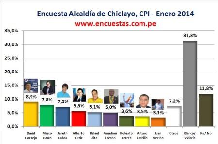 Encuesta Alcaldía de Chiclayo