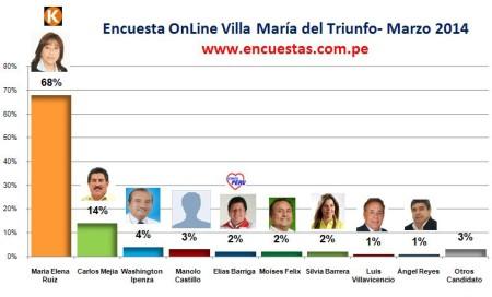 Encuesta Villa María del Triunfo