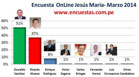 Encuesta Jesus María