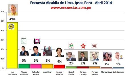 Encuesta Ipsos Abril Alcaldía de Lima