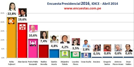 Encuesta Presidenciañ Abril 2014
