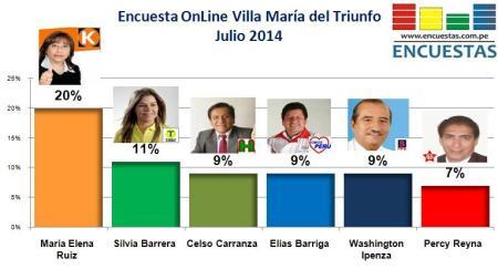 Encuesta Villa María del Triunfo Julio