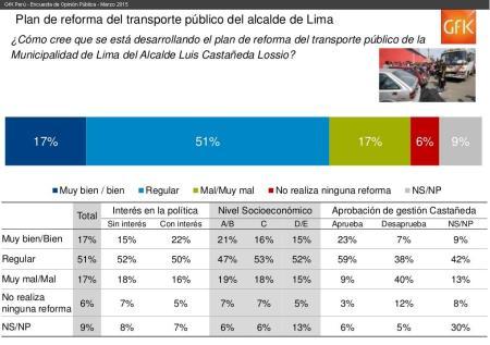 Encuesta Marzo Gfk Castañeda Transporte