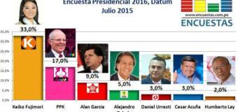 Encuesta Presidencial 2016, Datum – Julio 2015