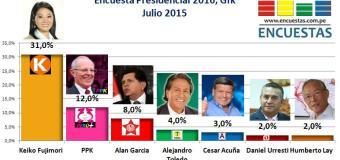 Encuesta Presidencial 2016, Gfk – Julio 2015