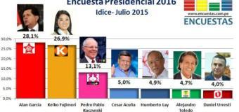 Encuesta Presidencial 2016, Idice – Julio 2015