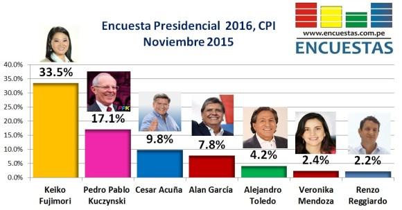 Encuesta CPI Presidencial Perú