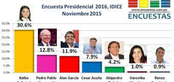 Encuesta Presidencial 2016, Idice – Noviembre 2015