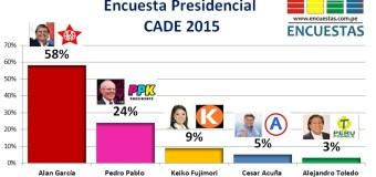 Encuesta Presidencial – CADE 2015