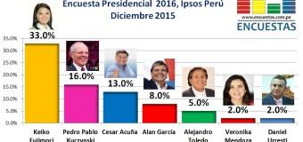 Encuesta Presidencial 2016, Ipsos Perú – Diciembre 2015