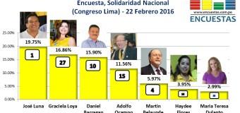 Encuesta Candidatos Lima – Solidaridad Nacional – 22 Febrero 2016