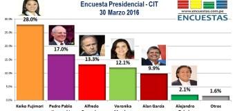 Encuesta Presidencial, CIT – 30 Marzo 2016