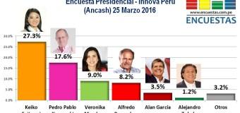 Encuesta Presidencial, Innova Perú – 25 Marzo 2016