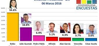 Encuesta Presidencial, Gfk – 06 Marzo 2016
