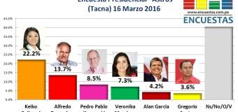 Encuesta Presidencial, Astros – 16 Marzo 2016