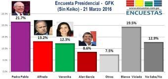 Encuesta Presidencial, Gfk – 21 Marzo 2016 (Sin Keiko)