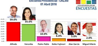 Encuesta Presidencial, OnLine – 01 Abril 2016