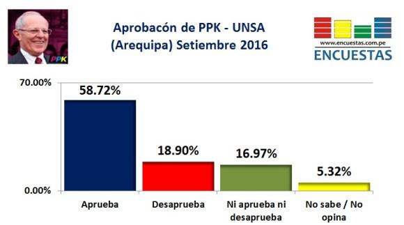 aprobacion-ppk-setiembre-2016-arequipa
