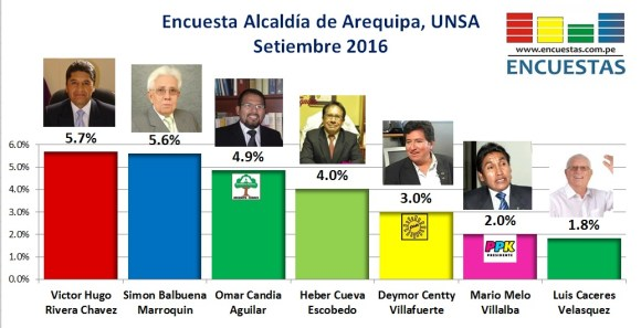 encuesta-alcalda-de-arequipa-setiembre-2016