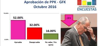 Encuesta Presidencial, GFK – Octubre 2016