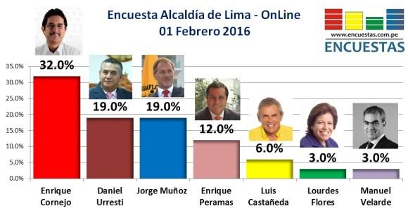 Encuesta Alcaldía de Lima Enero