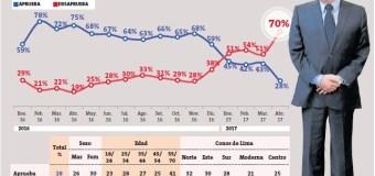 """Encuesta Datum – Abril 2017 │Aprobación de Luis Castañeda """"se desploma"""" y llega a 28%"""
