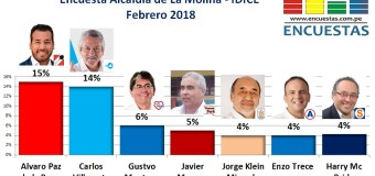 Encuesta La Molina, IDICE – Febrero 2018