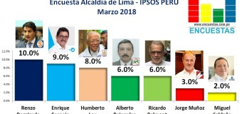 Encuesta Alcaldía de Lima, IPSOS PERÚ – Marzo 2018