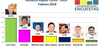 Encuesta Gobierno Regional de Tacna, TDOP – Febrero 2018