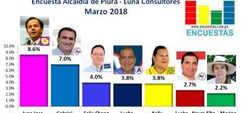 Encuesta Alcaldía de Piura, Luna Consultores – Marzo 2018