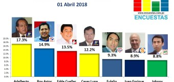 Encuesta Alcaldía de Ate, Online – 01 Abril 2018