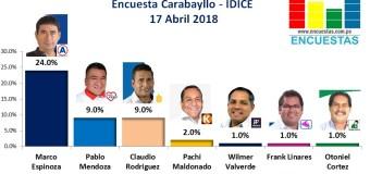 Encuesta Carabayllo, IDICE – 17 Abril de 2018