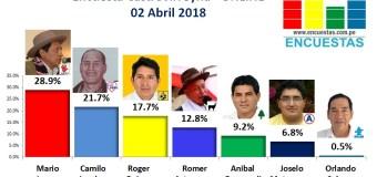 Encuesta Alcaldía de Castrovirreyna, Online – 02 Abril 2018