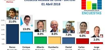 Encuesta Alcaldía de Lima, Datum – Abril 2018