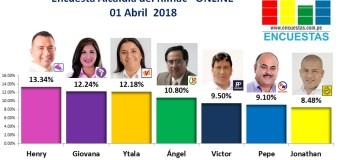 Encuesta Alcaldía del Rímac, Online – 01 Abril de 2018