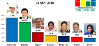 Encuesta Alcaldía de Chorrillos, Online – 01 Abril 2018
