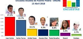 Encuesta Puente Piedra, Online – 13 Abril 2018