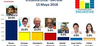 Encuesta Alcaldía de Lima, Datum – 15 Mayo 2018