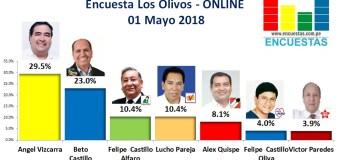 Encuesta Los Olivos, Online – 01 Mayo 2018