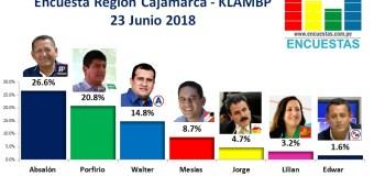 Encuesta Región Cajamarca, KLAMBP – 23 Junio 2018