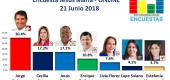 Encuesta Jesús María, Online – 21 Junio 2018