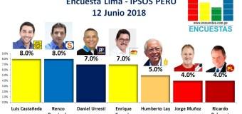 Encuesta Alcaldía de Lima, Ipsos Perú – 12 Junio 2018