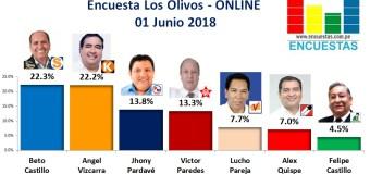 Encuesta Los Olivos, Online – 01 Junio 2018