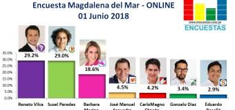 Encuesta Magdalena del Mar, ONLINE – 01 Junio 2018