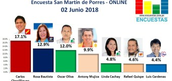 Encuesta San Martín de Porres, Online – 02 Junio 2018