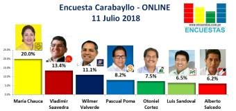 Encuesta Carabayllo, Online – 11 Julio 2018