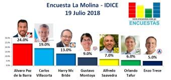 Encuesta La Molina, IDICE – 19 Julio de 2018