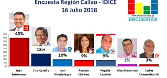 Encuesta Región Callao, IDICE – 16 Julio 2018