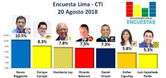 Encuesta Alcaldía de Lima, CTI – 20 Agosto 2018