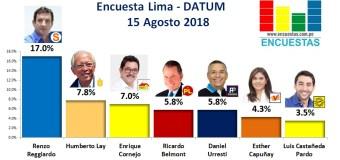 Encuesta Alcaldía de Lima, Datum – 15 Agosto 2018